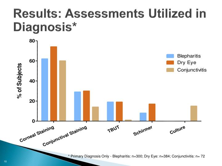 Results: Assessments Utilized in Diagnosis*