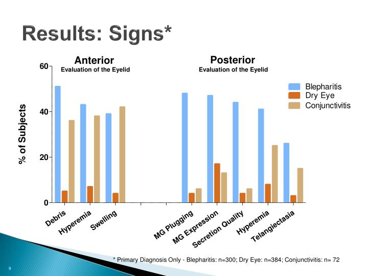 Results: Signs*