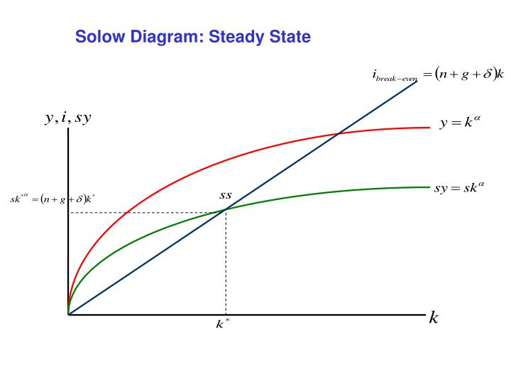 Solow Diagram: Steady State