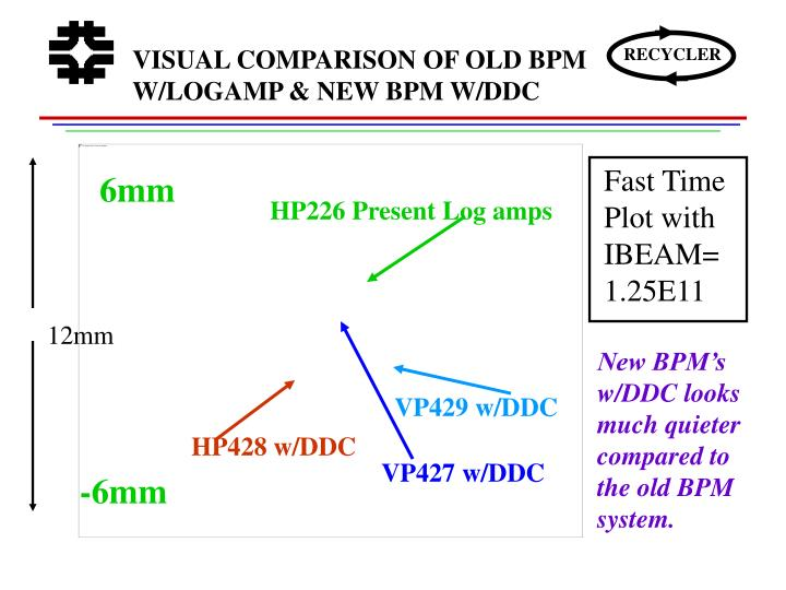 VISUAL COMPARISON OF OLD BPM W/LOGAMP & NEW BPM W/DDC