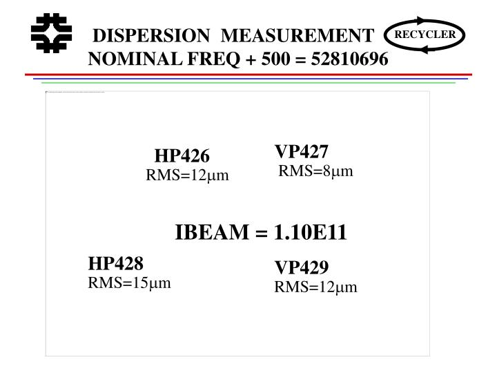 DISPERSION  MEASUREMENT NOMINAL FREQ + 500 = 52810696