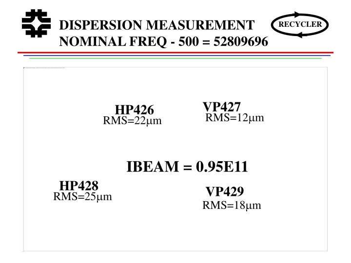 DISPERSION MEASUREMENT NOMINAL FREQ - 500 = 52809696