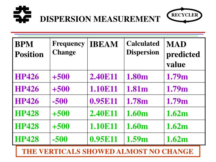 DISPERSION MEASUREMENT