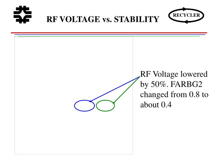 RF VOLTAGE vs. STABILITY