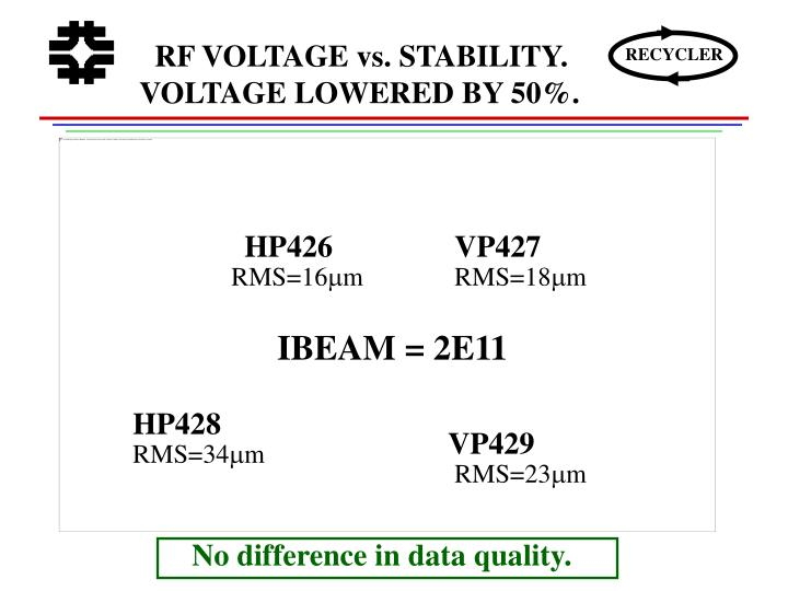 RF VOLTAGE vs. STABILITY. VOLTAGE LOWERED BY 50%.