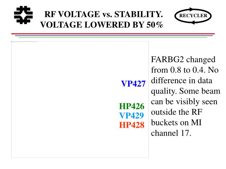 RF VOLTAGE vs. STABILITY. VOLTAGE LOWERED BY 50%