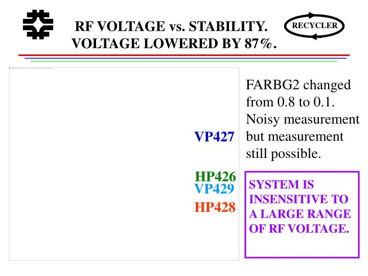 RF VOLTAGE vs. STABILITY. VOLTAGE LOWERED BY 87%.