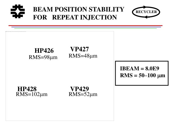 BEAM POSITION STABILITY  FOR   REPEAT INJECTION