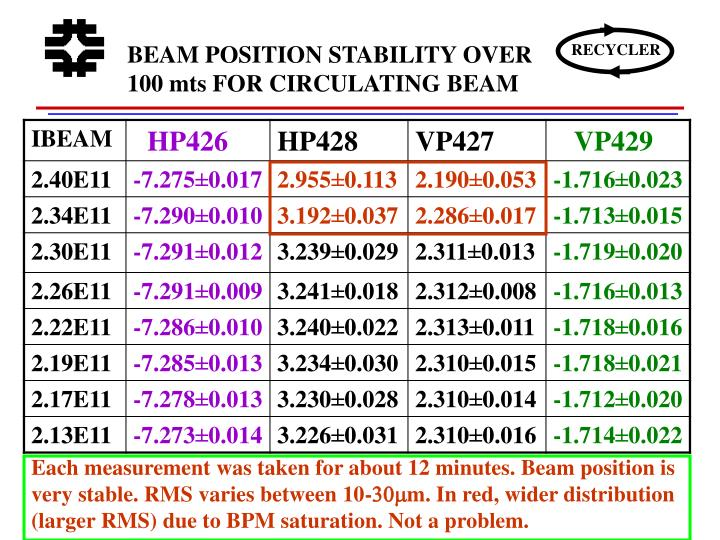 BEAM POSITION STABILITY OVER 100 mts FOR CIRCULATING BEAM