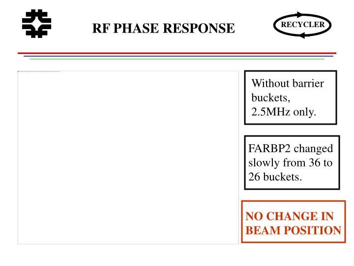 RF PHASE RESPONSE
