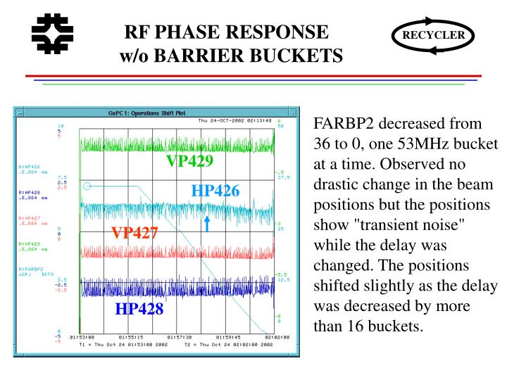 RF PHASE RESPONSE w/o BARRIER BUCKETS