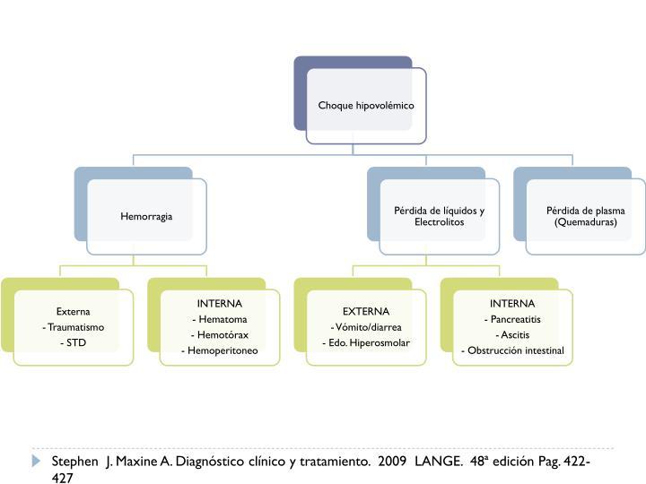 Stephen  J. Maxine A. Diagnóstico clínico y tratamiento.  2009  LANGE.  48ª edición Pag. 422-427