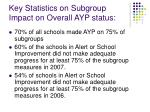 key statistics on subgroup impact on overall ayp status