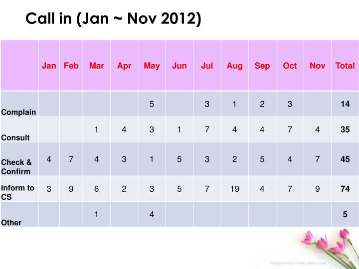 Call in (Jan ~ Nov 2012)