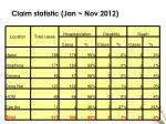 claim statistic jan nov 2012