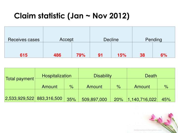 Claim statistic (Jan ~ Nov 2012)