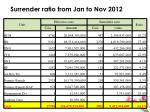 surrender ratio from jan to nov 2012