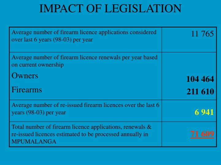 Average number of firearm licence applications considered over last 6 years (98-03) per year