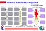 evolution towards data integration