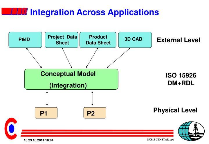 Integration Across Applications