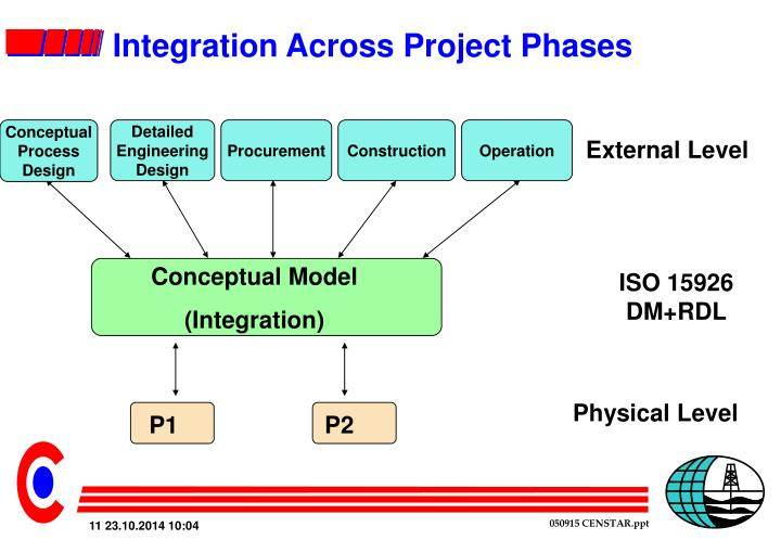 Integration Across Project Phases