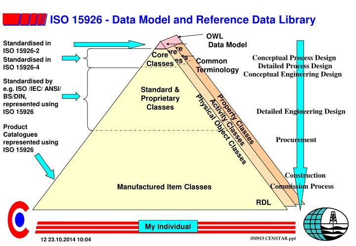 Standardised in ISO 15926-2