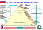 iso 15926 data model and reference data library