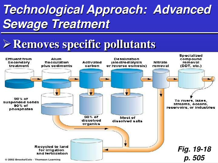 Technological Approach:  Advanced Sewage Treatment
