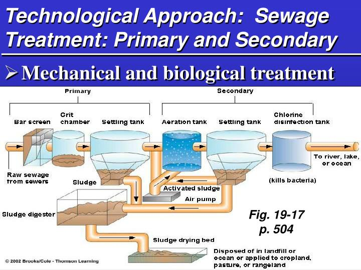 Technological Approach:  Sewage Treatment: Primary and Secondary