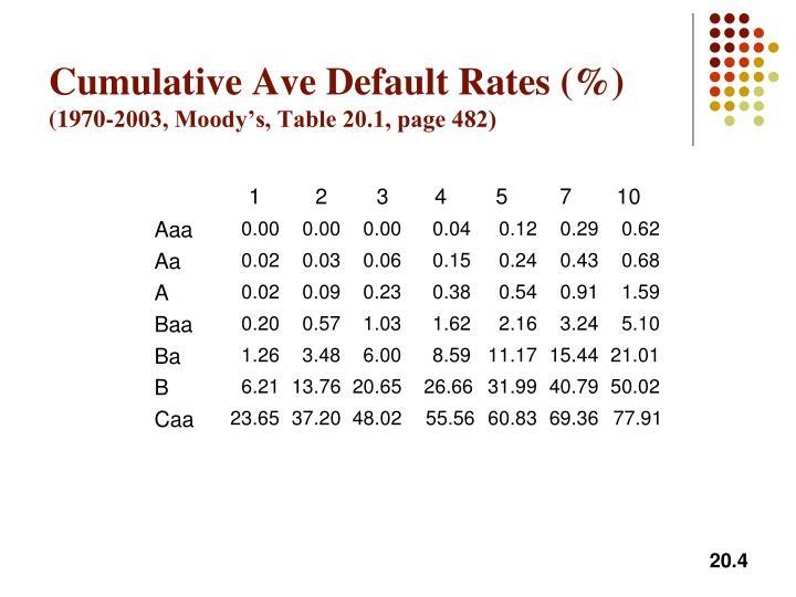 Cumulative Ave Default Rates (%)