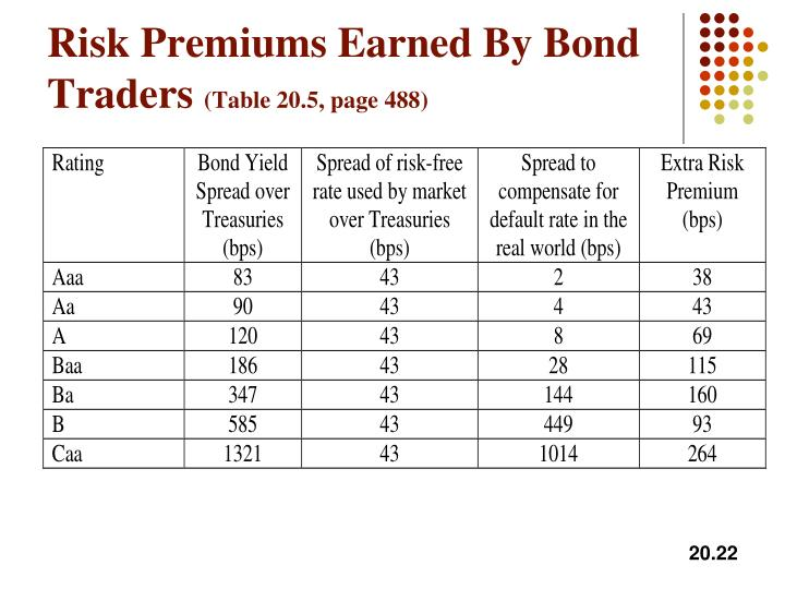 Risk Premiums Earned By Bond Traders