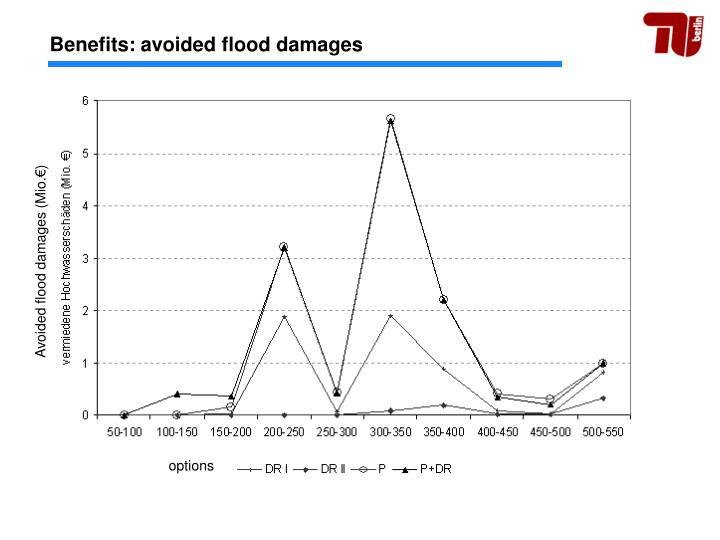 Benefits: avoided flood damages