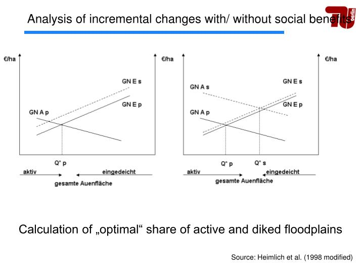Analysis of incremental changes with/ without social benefits