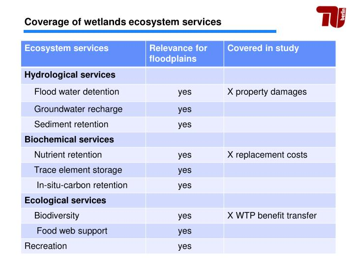 Coverage of wetlands ecosystem services