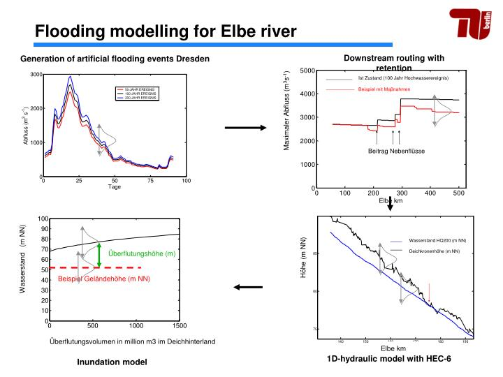Flooding modelling for Elbe river