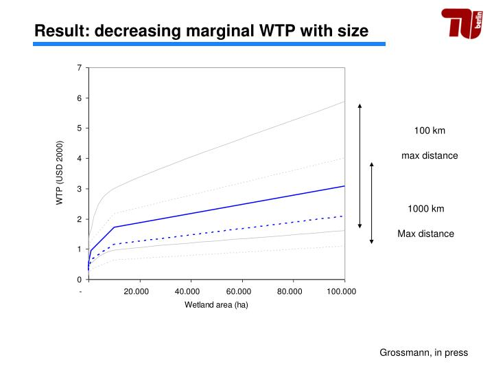 Result: decreasing marginal WTP with size