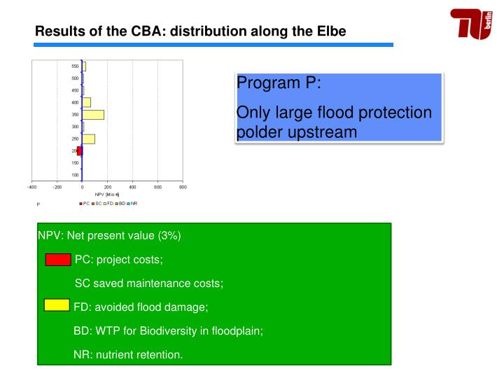 Results of the CBA: distribution along the Elbe
