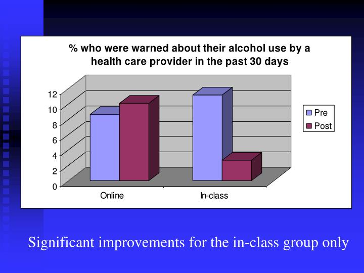 Significant improvements for the in-class group only