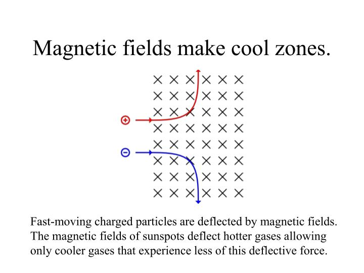 Magnetic fields make cool zones.