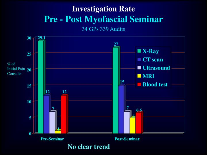 Investigation Rate