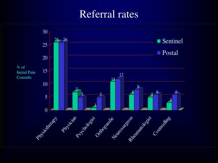 Referral rates