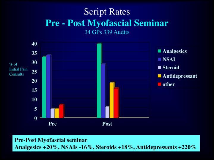 Script Rates