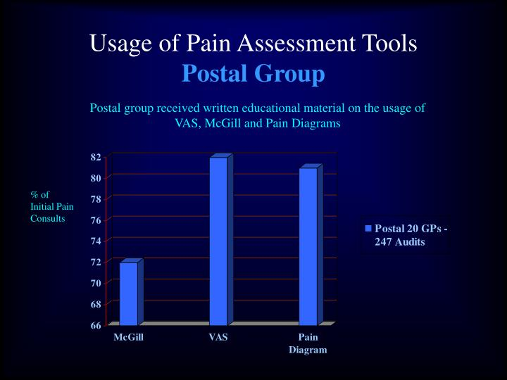 Usage of Pain Assessment Tools