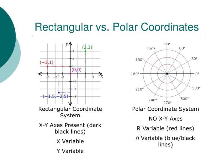 Rectangular vs. Polar Coordinates