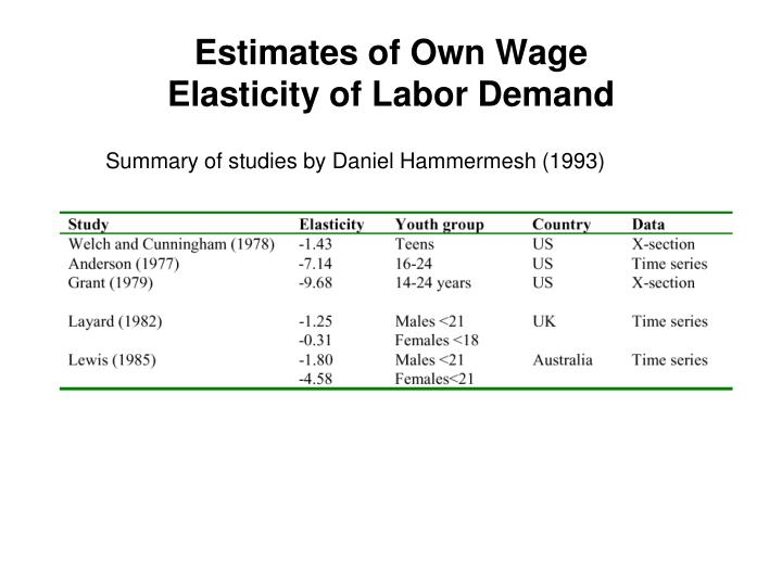 Estimates of Own Wage