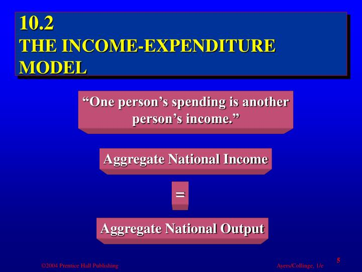 Aggregate National Income