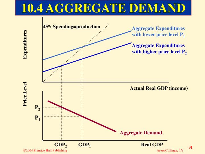 Aggregate Expenditures with lower price level P