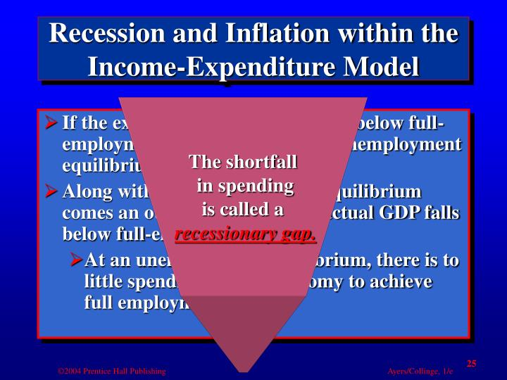Recession and Inflation within the Income-Expenditure Model