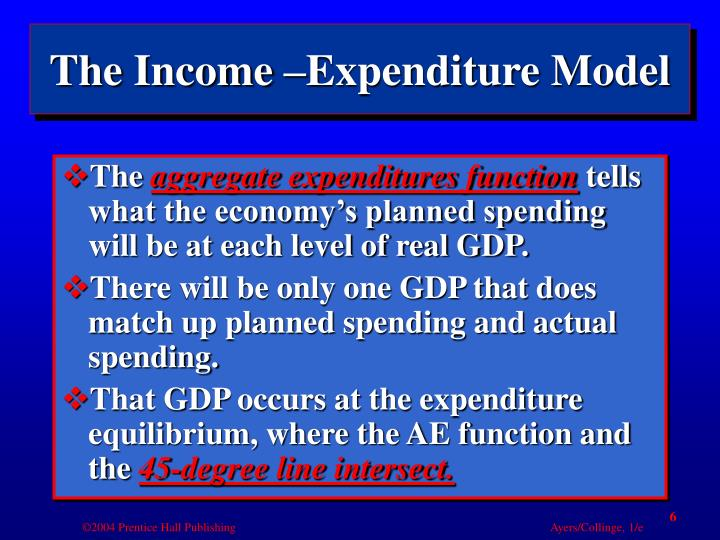 The Income –Expenditure Model