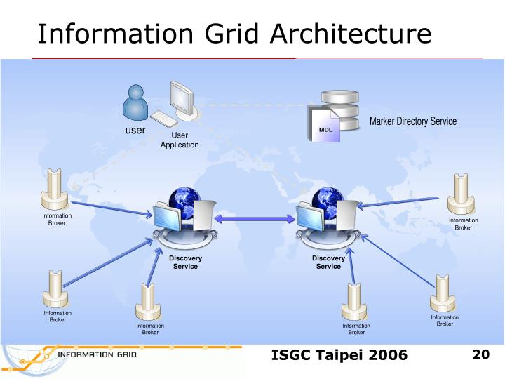 Information Grid Architecture